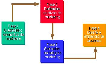 fases del plan de city marketing de cuenca